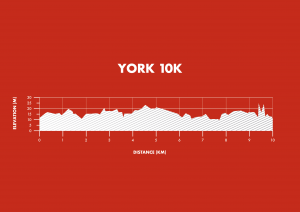 Run For All York 10K Elevation Map