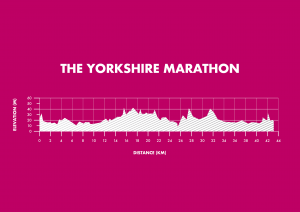 Yorkshire Marathon Elevation Map