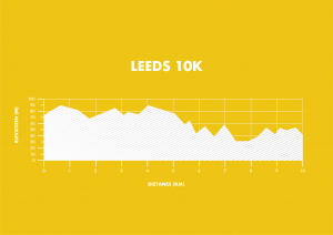 Run For All Leeds 10K Elevation Map